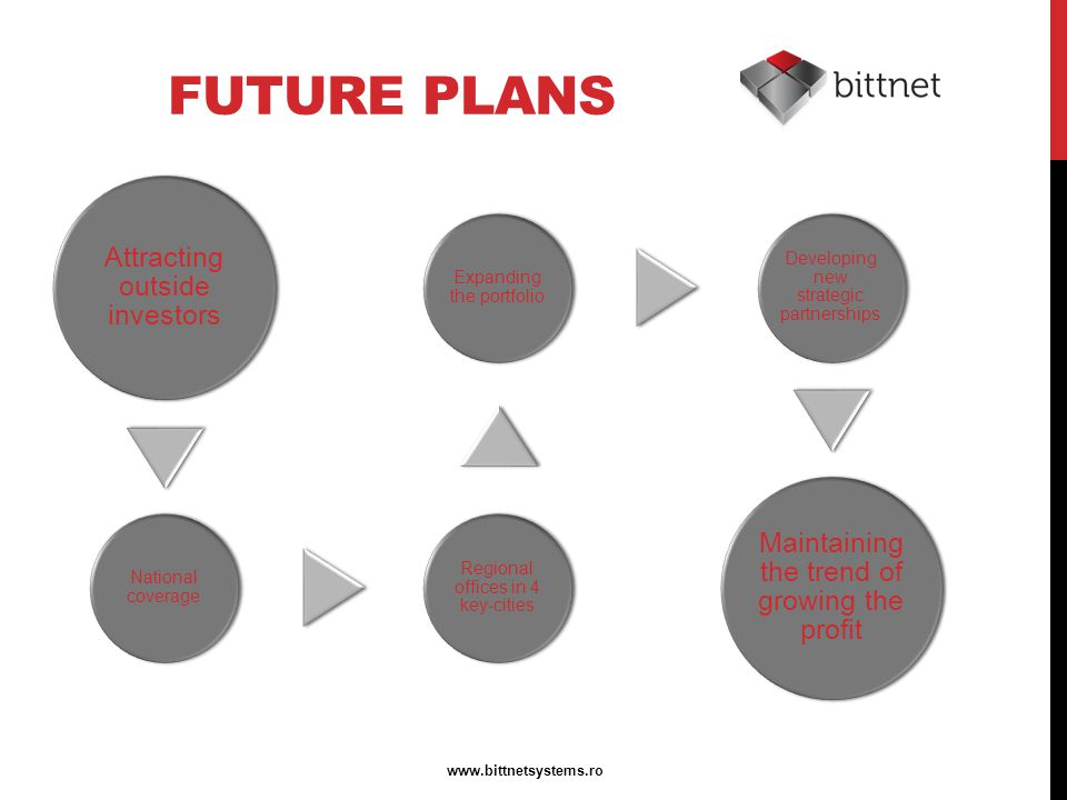 FUTURE PLANS Attracting outside investors National coverage Regional offices in 4 key-cities Expanding the portfolio Developing new strategic partnerships Maintaining the trend of growing the profit www.bittnetsystems.ro