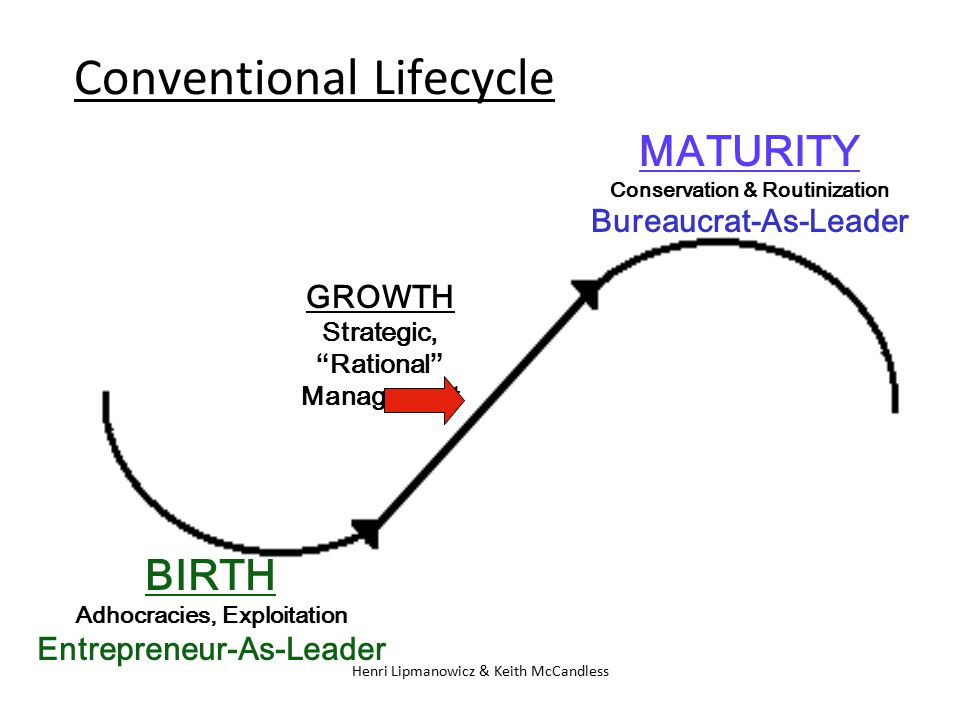 "Henri Lipmanowicz & Keith McCandless BIRTH Adhocracies, Exploitation Entrepreneur-As-Leader GROWTH Strategic, ""Rational"" Management MATURITY Conservat"