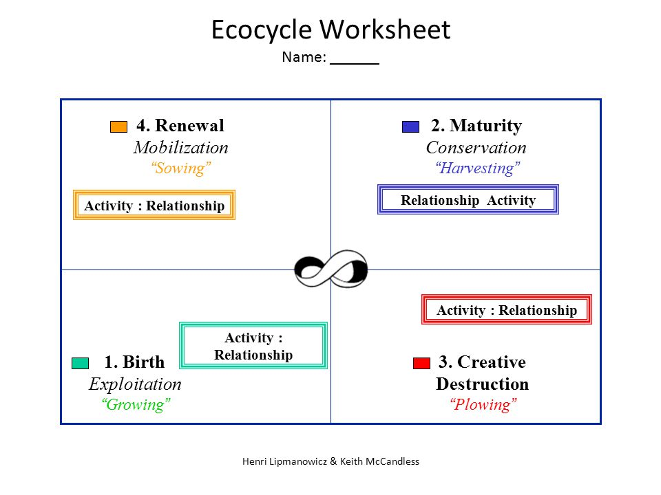 "Henri Lipmanowicz & Keith McCandless Ecocycle Worksheet Name: ______. 4. Renewal Mobilization ""Sowing"" 1. Birth Exploitation ""Growing"" 2. Maturity Con"