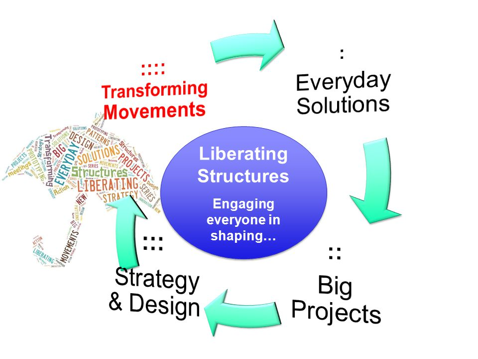 Liberating Structures Engaging everyone in shaping… Liberating Structures Engaging everyone in shaping…