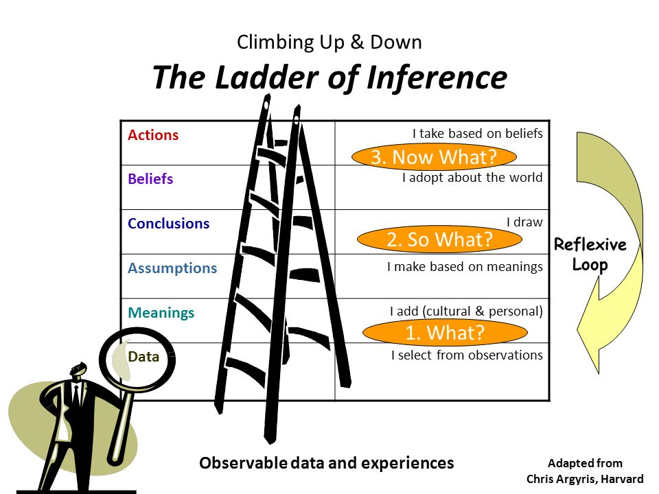 Climbing Up & Down The Ladder of Inference Observable data and experiences Reflexive Loop Actions I take based on beliefs Beliefs I adopt about the wo