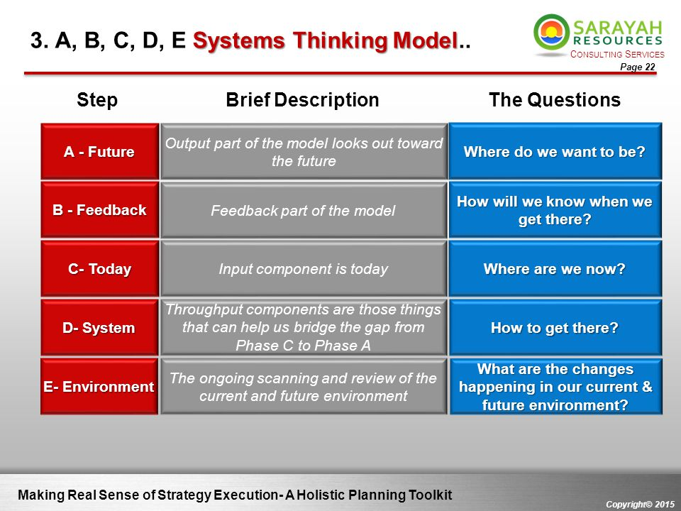 C ONSULTING S ERVICES Copyright© 2015 Page 22 Making Real Sense of Strategy Execution- A Holistic Planning Toolkit Systems Thinking Model 3. A, B, C,