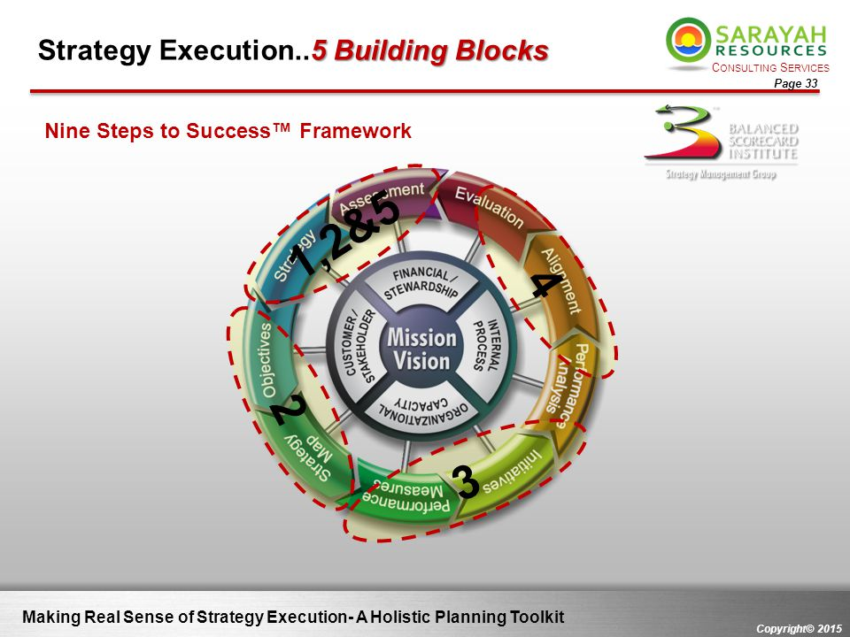 C ONSULTING S ERVICES Copyright© 2015 Page 33 Making Real Sense of Strategy Execution- A Holistic Planning Toolkit 5 Building Blocks Strategy Executio