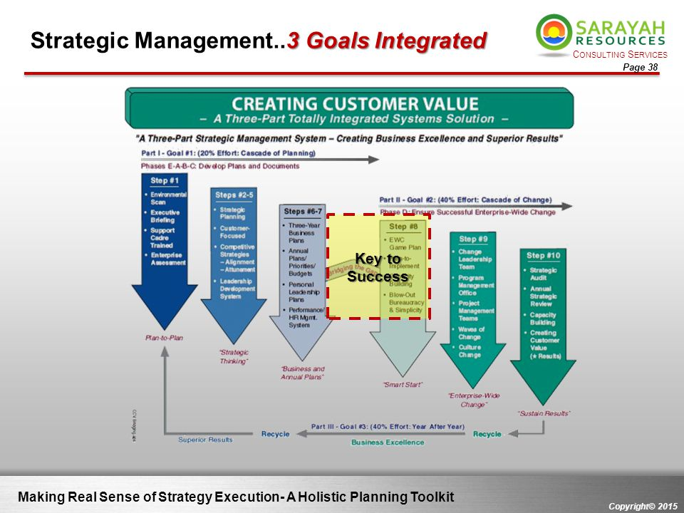 C ONSULTING S ERVICES Copyright© 2015 Page 38 Making Real Sense of Strategy Execution- A Holistic Planning Toolkit 3 Goals Integrated Strategic Manage