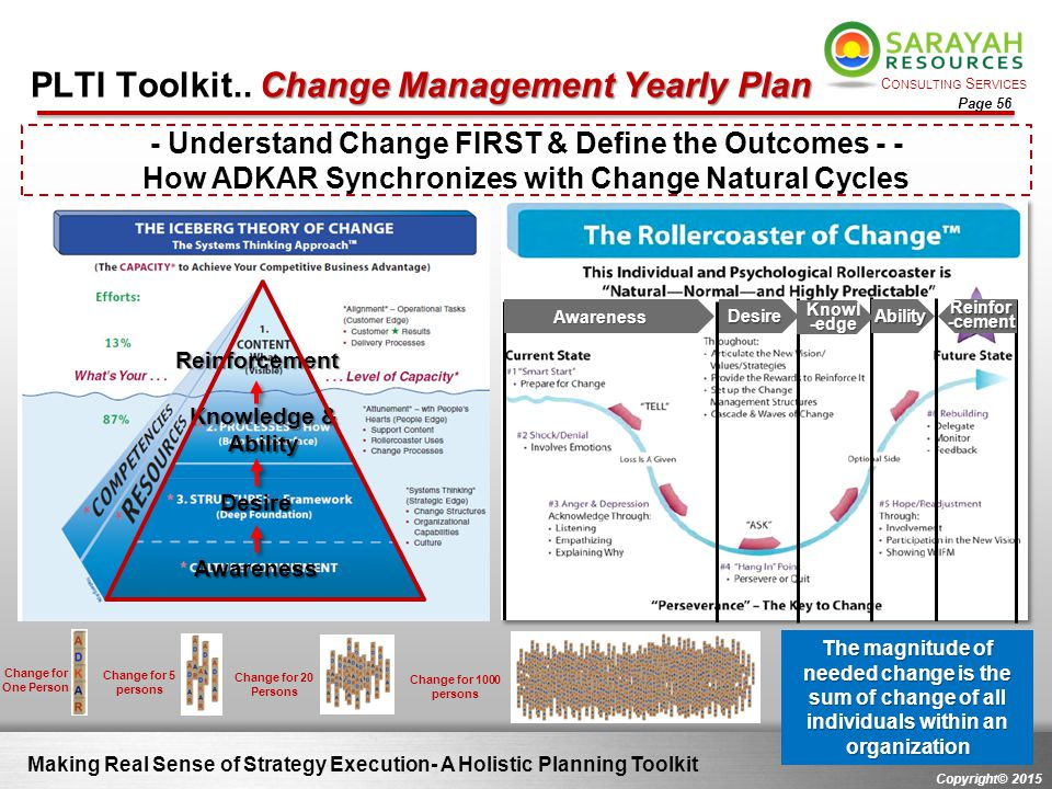 C ONSULTING S ERVICES Copyright© 2015 Page 56 Change Management Yearly Plan PLTI Toolkit.. Change Management Yearly Plan Making Real Sense of Strategy
