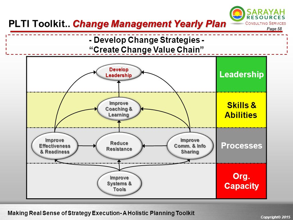C ONSULTING S ERVICES Copyright© 2015 Page 58 Change Management Yearly Plan PLTI Toolkit.. Change Management Yearly Plan Making Real Sense of Strategy