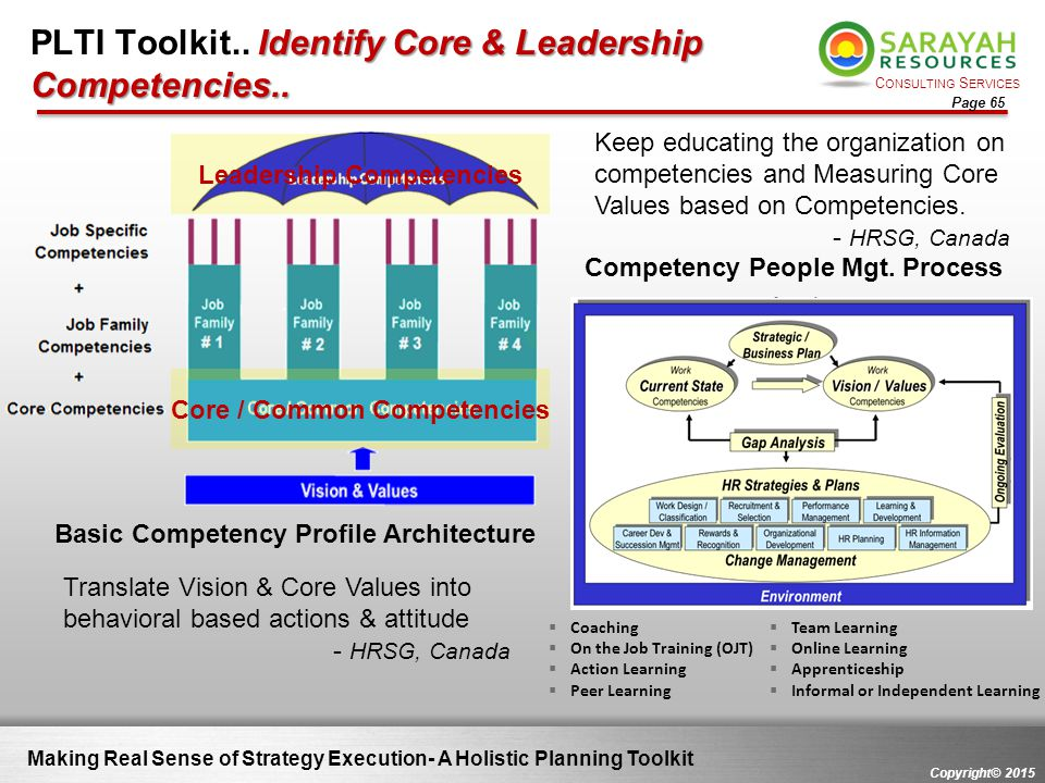 C ONSULTING S ERVICES Copyright© 2015 Page 65 Making Real Sense of Strategy Execution- A Holistic Planning Toolkit Identify Core & Leadership Competen