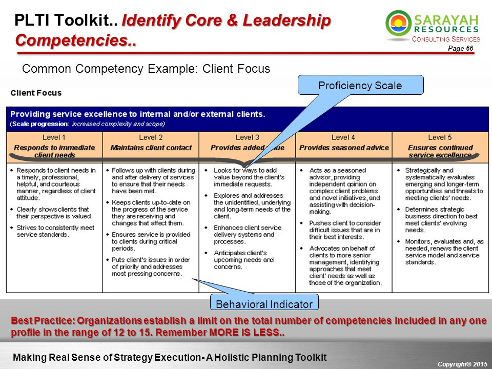C ONSULTING S ERVICES Copyright© 2015 Page 66 Making Real Sense of Strategy Execution- A Holistic Planning Toolkit Identify Core & Leadership Competen