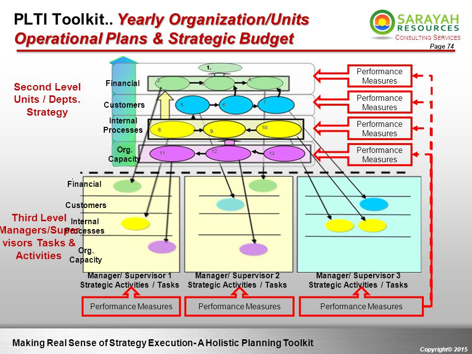 C ONSULTING S ERVICES Copyright© 2015 Page 74 Making Real Sense of Strategy Execution- A Holistic Planning Toolkit Yearly Organization/Units Operation
