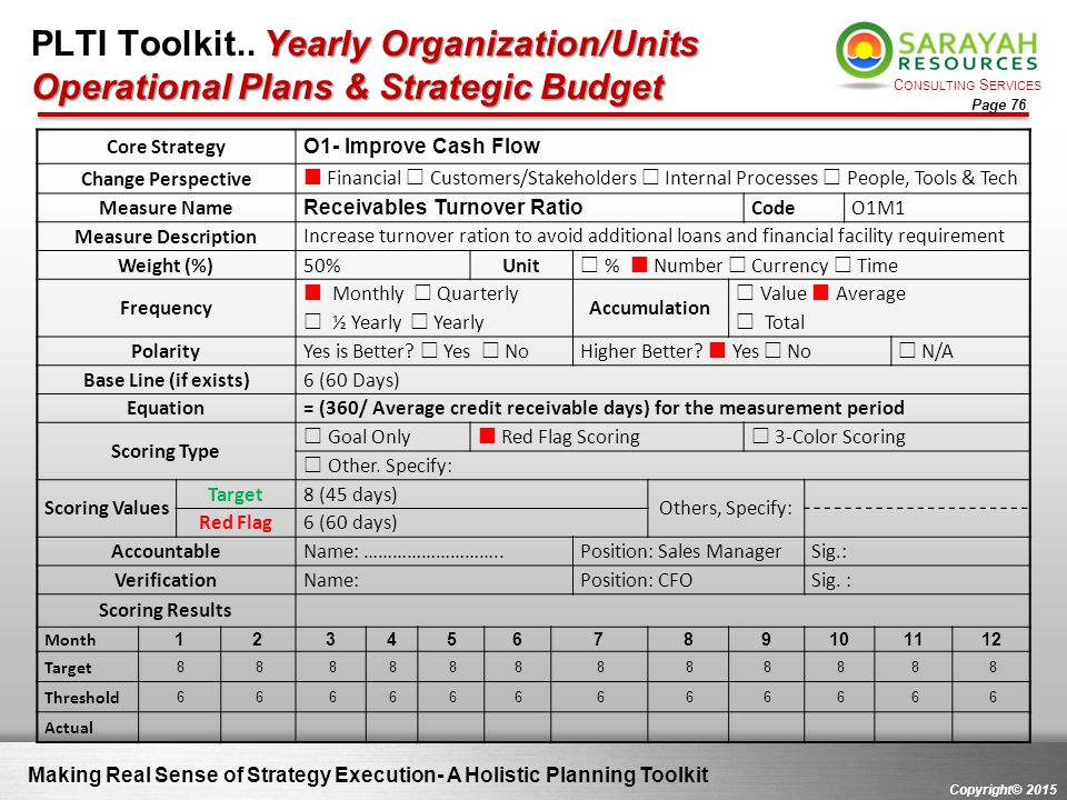 C ONSULTING S ERVICES Copyright© 2015 Page 76 Making Real Sense of Strategy Execution- A Holistic Planning Toolkit Core Strategy O1- Improve Cash Flow