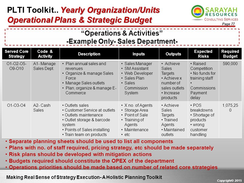 C ONSULTING S ERVICES Copyright© 2015 Page 77 Making Real Sense of Strategy Execution- A Holistic Planning Toolkit Yearly Organization/Units Operation