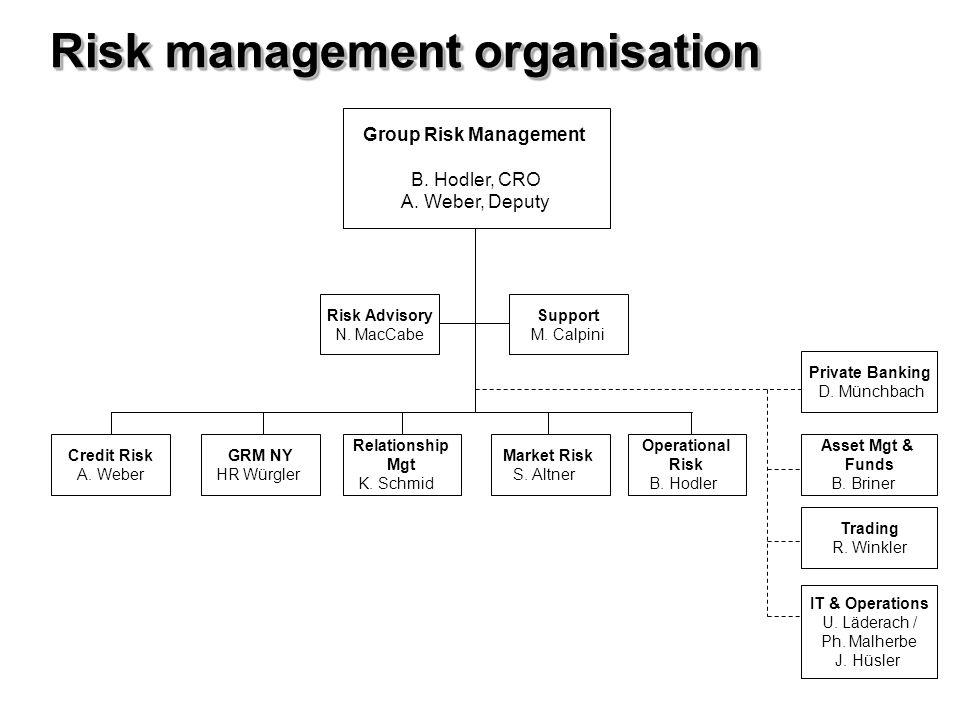 Group Risk Management B. Hodler, CRO A. Weber, Deputy Credit Risk A. Weber Private Banking D. Münchbach IT & Operations U. Läderach / Ph. Malherbe J.