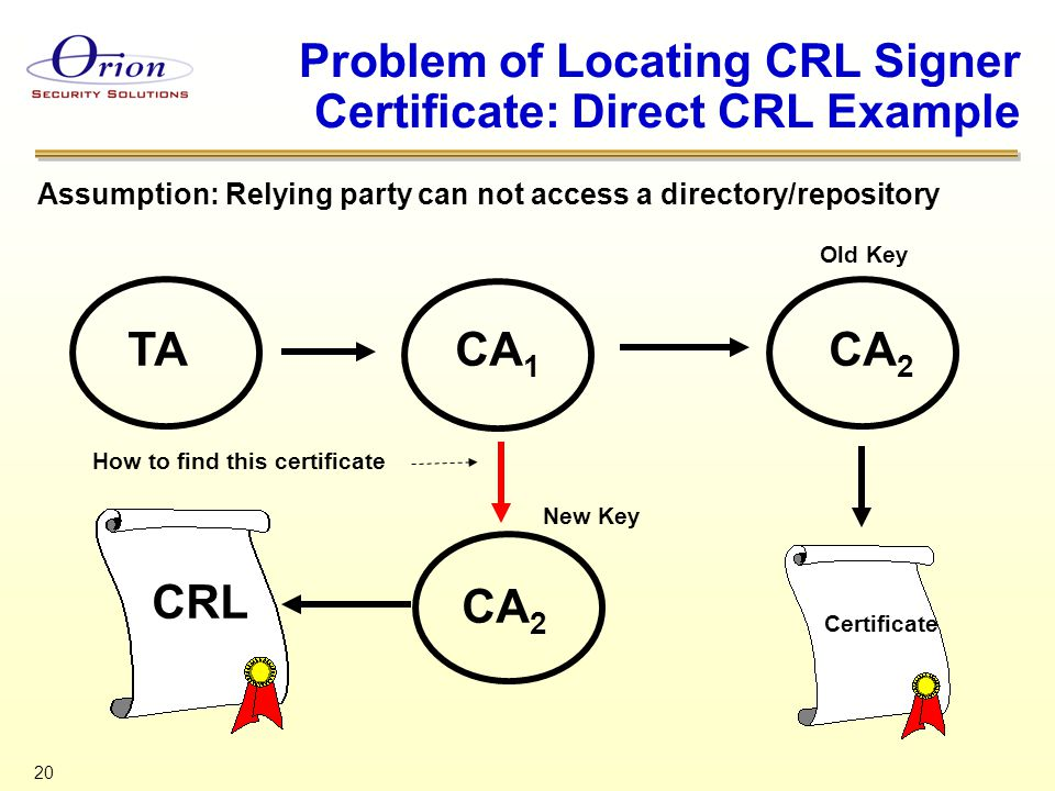 20 Problem of Locating CRL Signer Certificate: Direct CRL Example TACA 1 CA 2 Certificate Old Key CA 2 New Key CRL Assumption: Relying party can not a