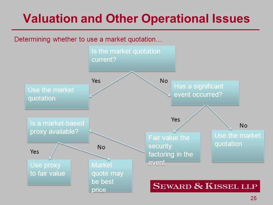 25 Valuation and Other Operational Issues Determining whether to use a market quotation… Is the market quotation current? Use the market quotation Has