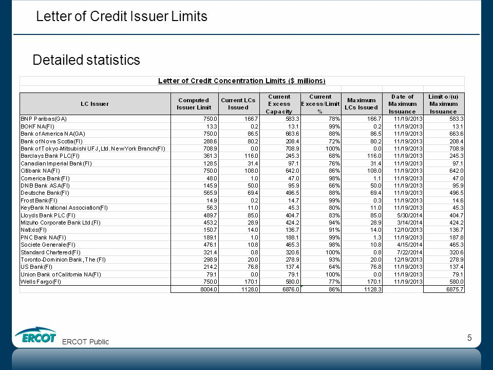5 Detailed statistics ERCOT Public Letter of Credit Issuer Limits