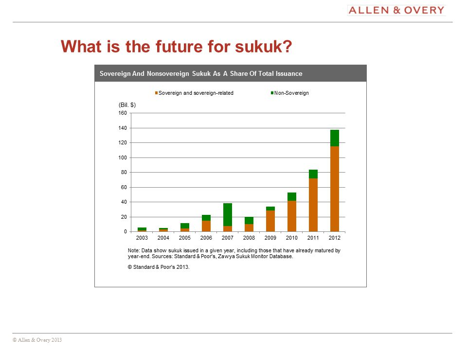 © Allen & Overy 2013 14 What is the future for sukuk