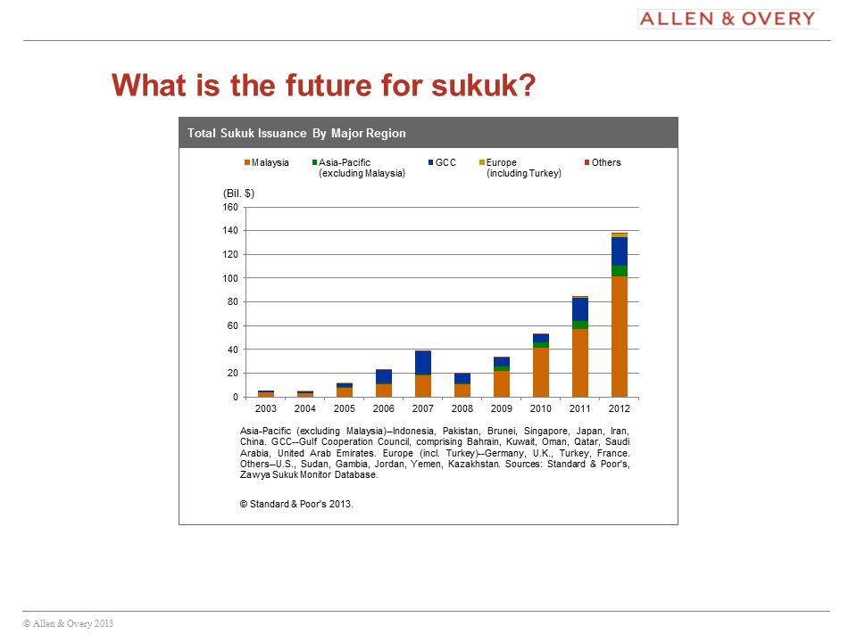 © Allen & Overy 2013 15 What is the future for sukuk