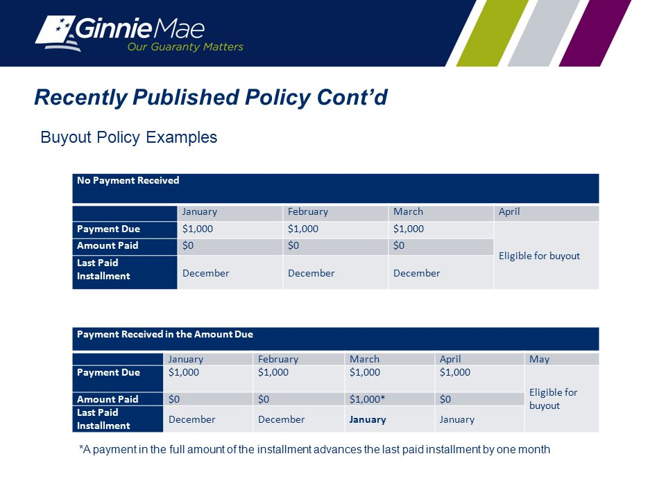 Recently Published Policy Cont'd Buyout Policy Examples No Payment Received JanuaryFebruaryMarchApril Payment Due$1,000 Eligible for buyout Amount Pai