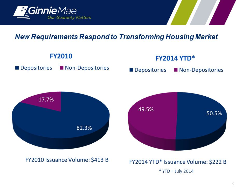 New Requirements Respond to Transforming Housing Market 9 * YTD = July 2014