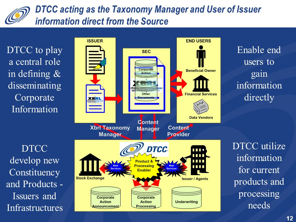 12 DTCC acting as the Taxonomy Manager and User of Issuer information direct from the Source Enable end users to gain information directly DTCC to play a central role in defining & disseminating Corporate Information DTCC utilize information for current products and processing needs DTCC develop new Constituency and Products - Issuers and Infrastructures