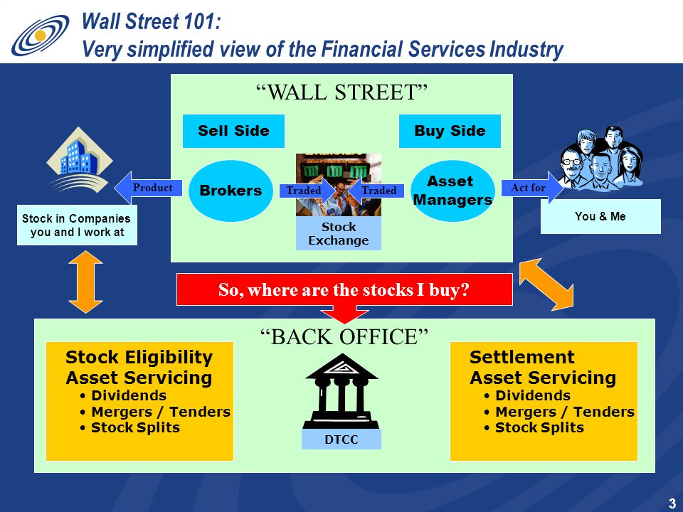 3 BACK OFFICE WALL STREET Wall Street 101: Very simplified view of the Financial Services Industry Sell Side Brokers Buy Side Asset Managers You & Me Act for Stock Exchange Product Stock in Companies you and I work at DTCC Stock Eligibility Asset Servicing Dividends Mergers / Tenders Stock Splits Traded Settlement Asset Servicing Dividends Mergers / Tenders Stock Splits So, where are the stocks I buy?