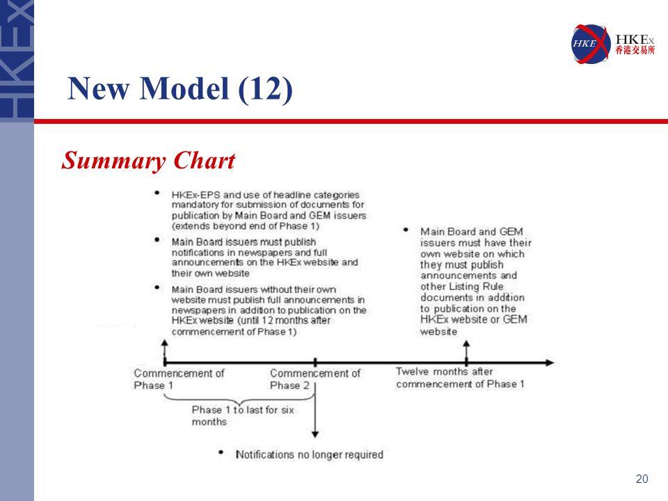 20 New Model (12) Summary Chart