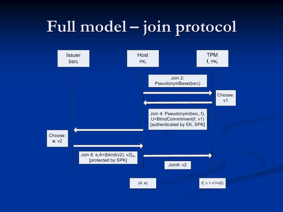 Full model – join protocol