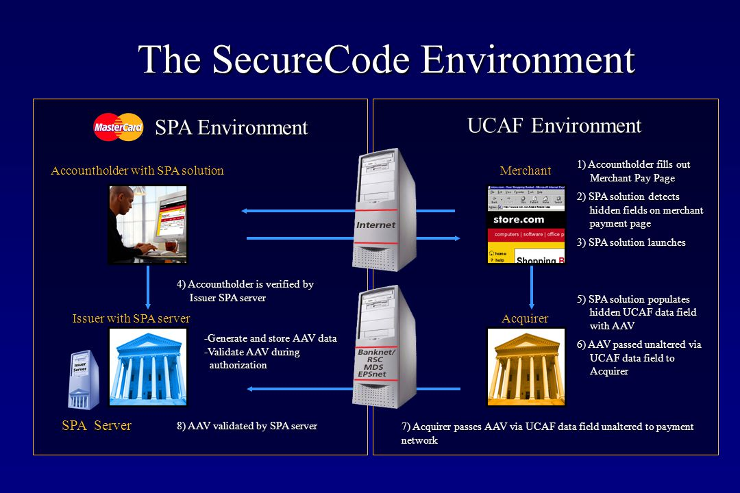 SPA Environment SPA Server 1) Accountholder fills out Merchant Pay Page 2) SPA solution detects hidden fields on merchant payment page 3) SPA solution