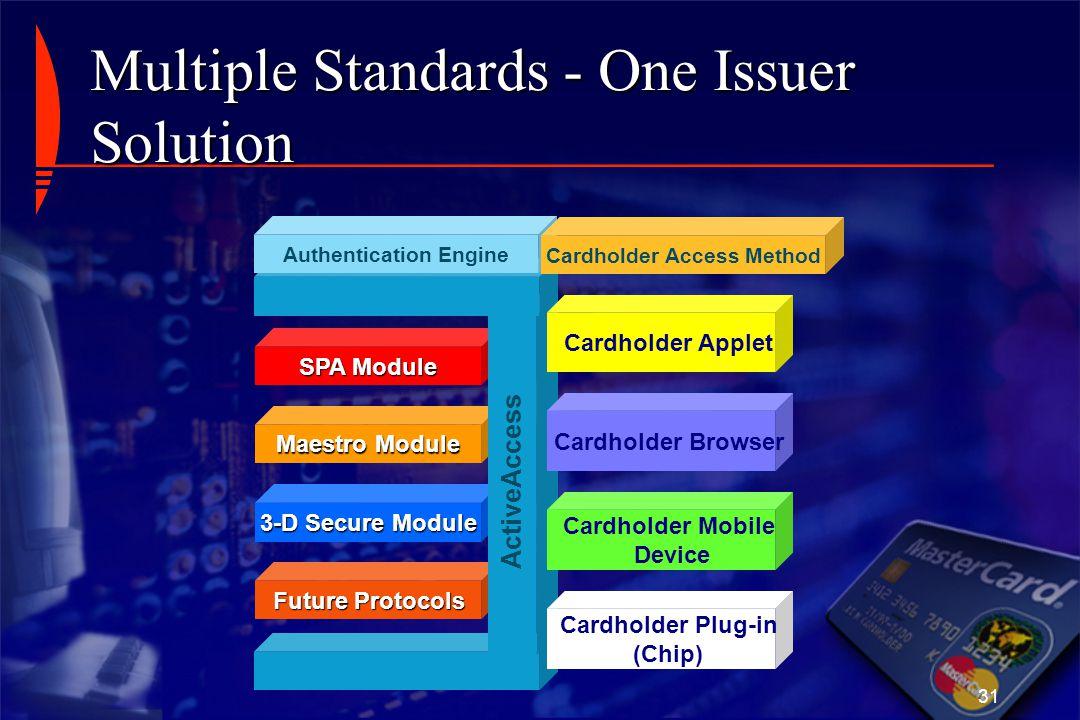 31 Maestro Module 3-D Secure Module SPA Module Future Protocols ActiveAccess Authentication Engine Cardholder Applet Cardholder Browser Cardholder Mob