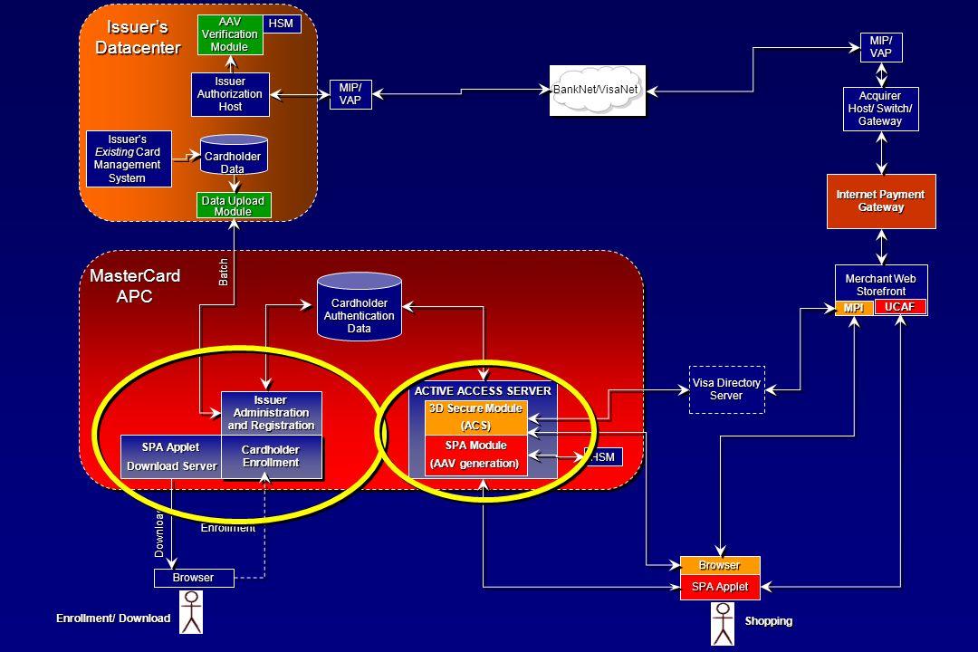 AAV Verification Module HSM Issuer Authorization Host Data Upload Module Issuer's Existing Card Management System Cardholder Data MIP/ VAP Acquirer Ho