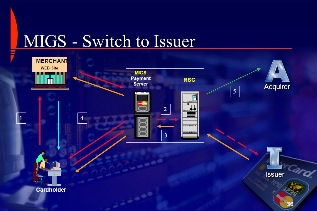 36 MERCHANT WEB Site RSC Cardholder MIGS Payment Server 1 2 3 4 MIGS - Switch to Issuer 5 Acquirer Issuer