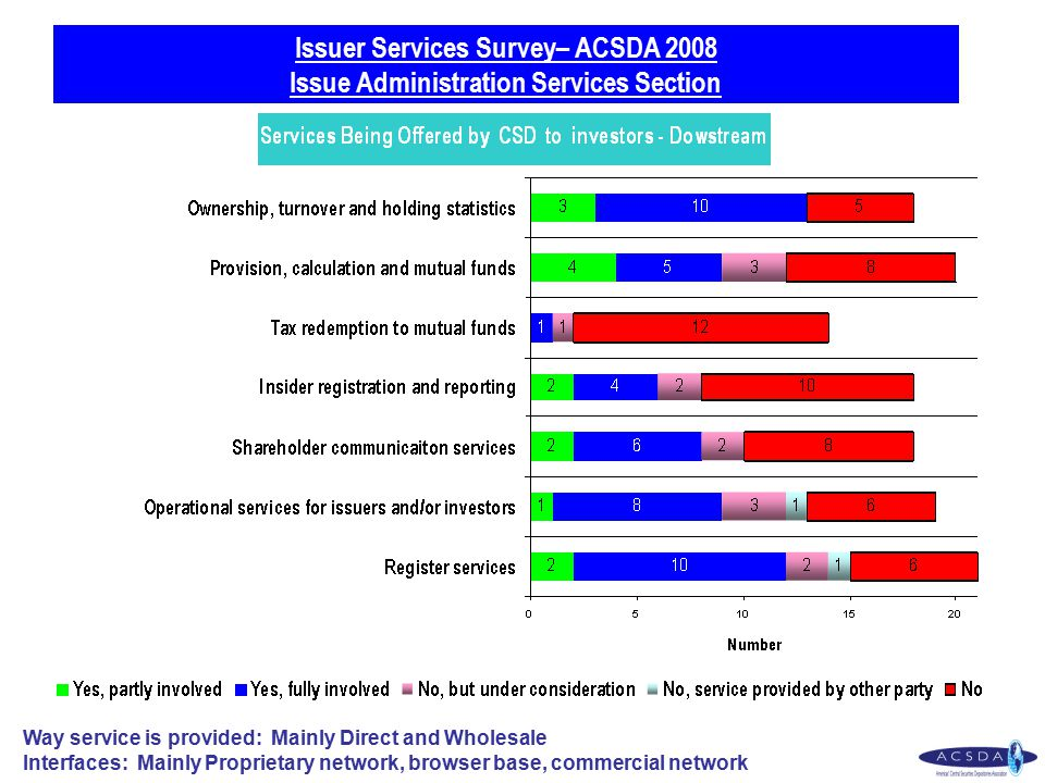 Issuer Services Survey– ACSDA 2008 Issue Administration Services Section Way service is provided: Mainly Direct and Wholesale Interfaces: Mainly Proprietary network, browser base, commercial network