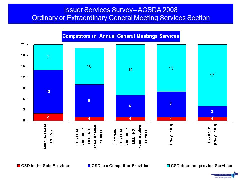 Issuer Services Survey– ACSDA 2008 Ordinary or Extraordinary General Meeting Services Section