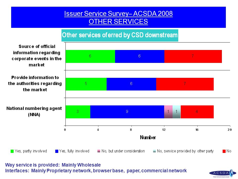 Issuer Service Survey – ACSDA 2008 OTHER SERVICES Way service is provided: Mainly Wholesale Interfaces: Mainly Proprietary network, browser base, pape