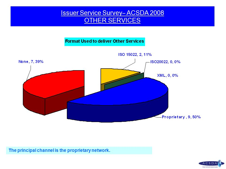 The principal channel is the proprietary network. Issuer Service Survey – ACSDA 2008 OTHER SERVICES