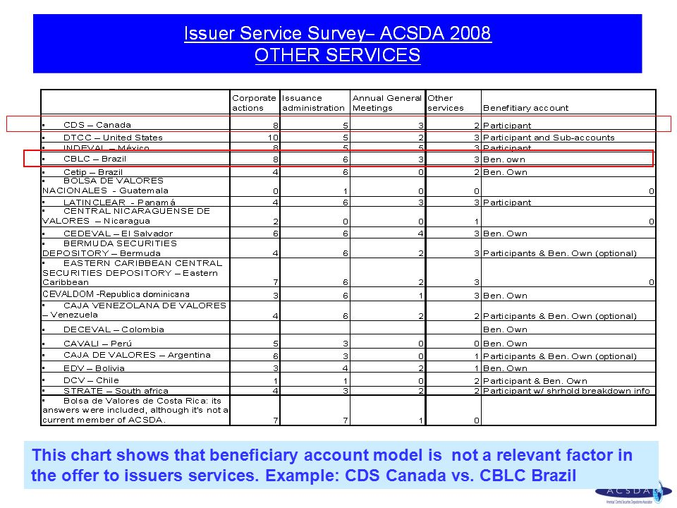 This chart shows that beneficiary account model is not a relevant factor in the offer to issuers services. Example: CDS Canada vs. CBLC Brazil