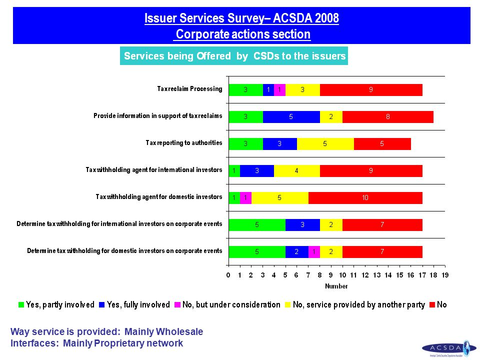 Issuer Services Survey– ACSDA 2008 Corporate actions section Way service is provided: Mainly Wholesale Interfaces: Mainly Proprietary network