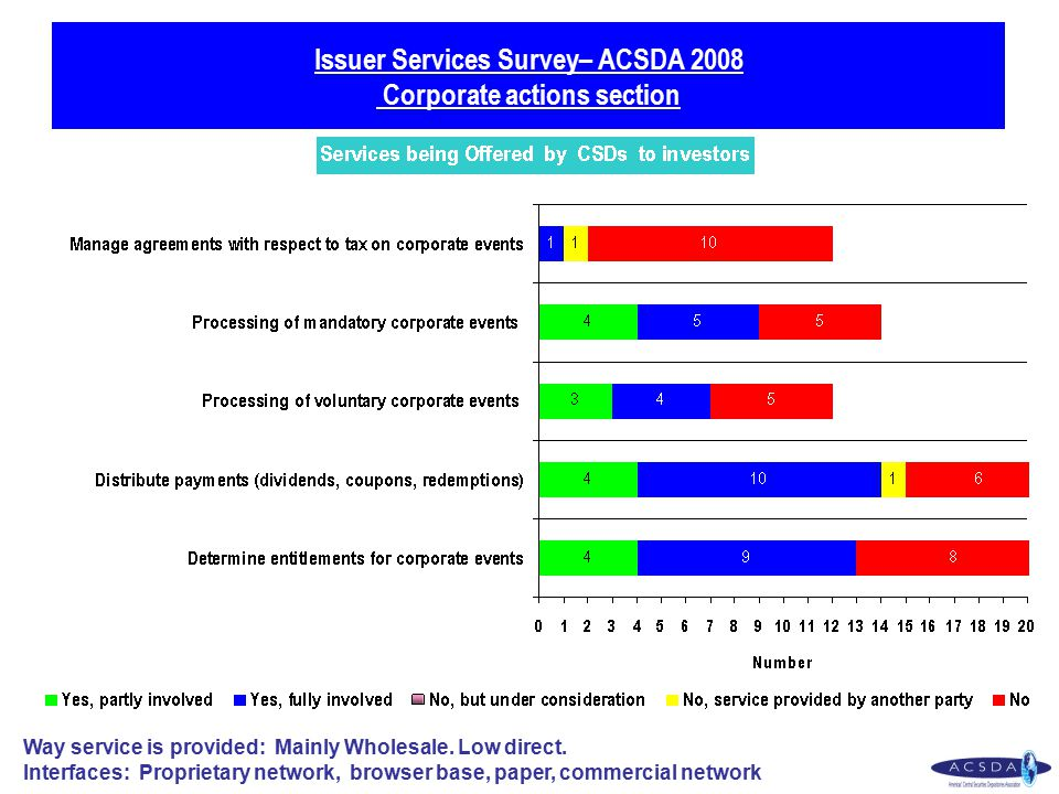 Issuer Services Survey– ACSDA 2008 Corporate actions section Way service is provided: Mainly Wholesale.