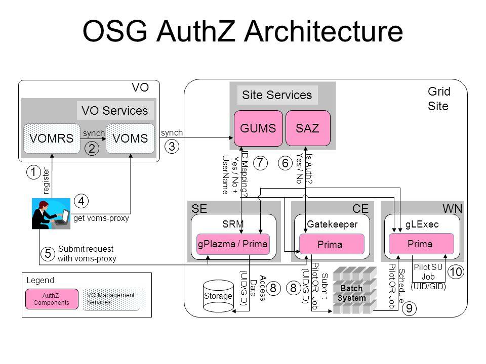 OSG AuthZ Architecture AuthZ Components Legend VO Management Services Grid Site GUMS Site Services SAZ CE Gatekeeper Prima Is Auth? Yes / No SE SRM gP