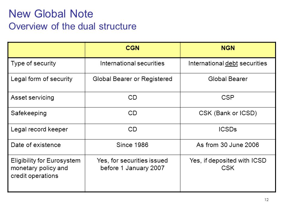 12 New Global Note Overview of the dual structure CGNNGN Type of securityInternational securitiesInternational debt securities Legal form of securityG