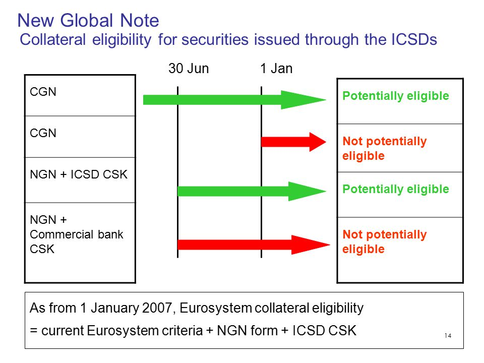 14 New Global Note Collateral eligibility for securities issued through the ICSDs As from 1 January 2007, Eurosystem collateral eligibility = current