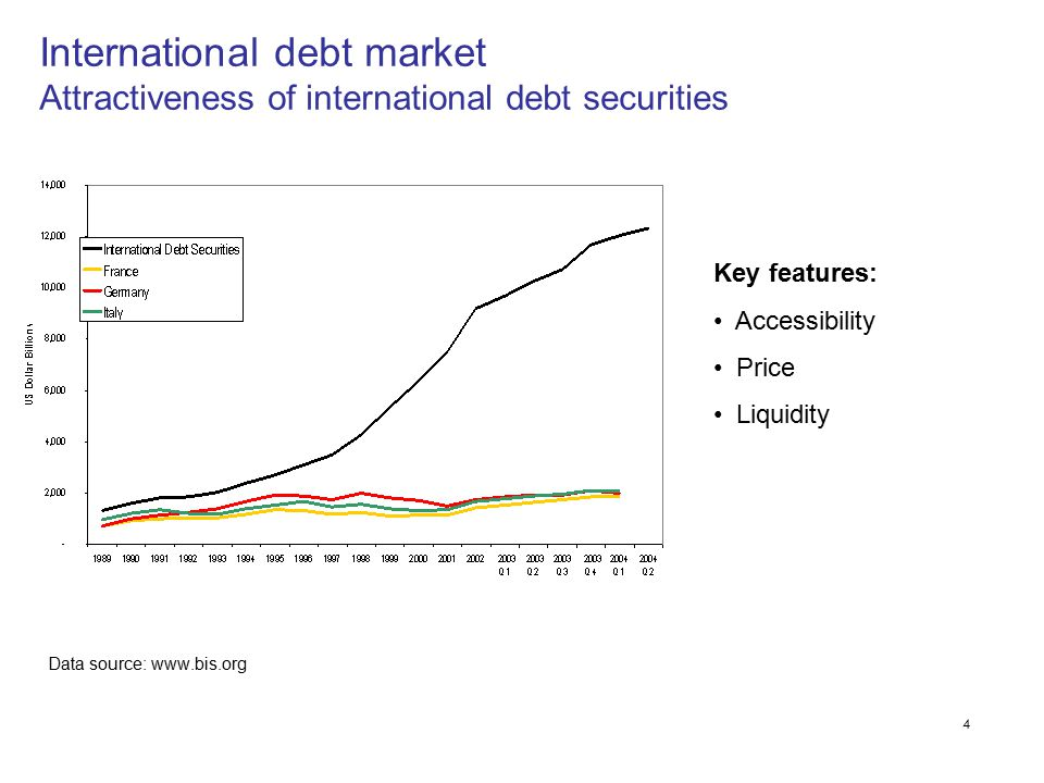 4 Data source: www.bis.org International debt market Attractiveness of international debt securities Key features: Accessibility Price Liquidity