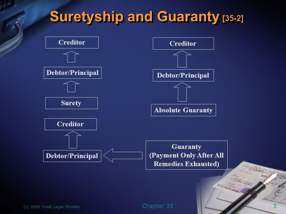 (c) 2000 West Legal Studies Chapter 353 Suretyship and Guaranty [35-2] Creditor Debtor/Principal Surety Absolute Guaranty Creditor Guaranty (Payment Only After All Remedies Exhausted) Debtor/Principal