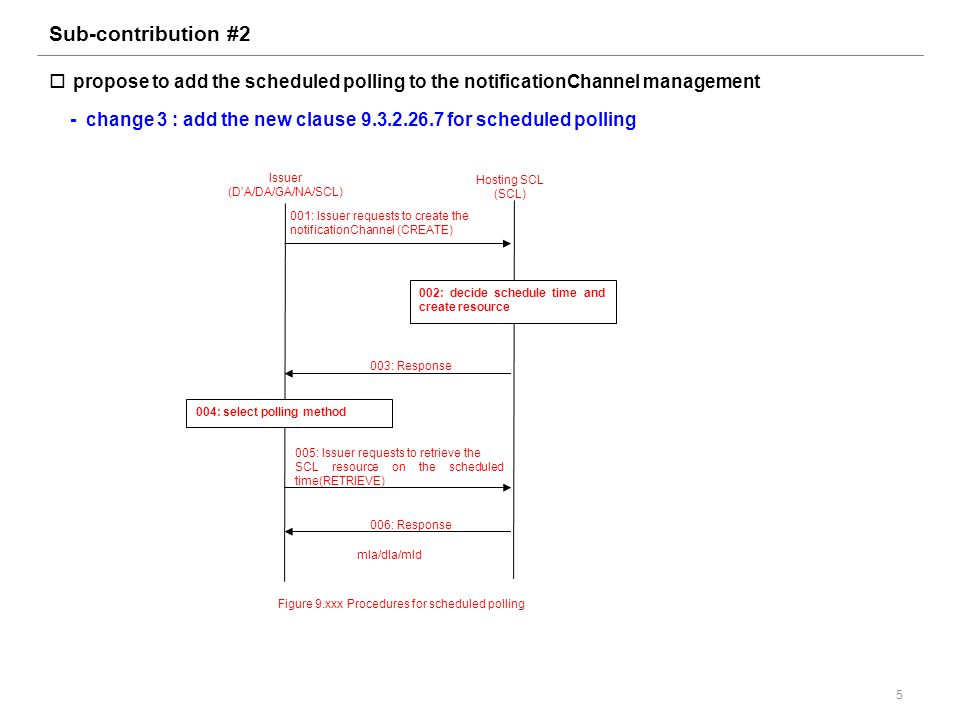 Sub-contribution #2  propose to add the scheduled polling to the notificationChannel management - change 3 : add the new clause 9.3.2.26.7 for scheduled polling 5 001: Issuer requests to create the notificationChannel (CREATE) Issuer (D'A/DA/GA/NA/SCL) Hosting SCL (SCL) 003: Response 005: Issuer requests to retrieve the SCL resource on the scheduled time(RETRIEVE) 006: Response Figure 9.xxx Procedures for scheduled polling mIa/dIa/mId 004: select polling method 002: decide schedule time and create resource