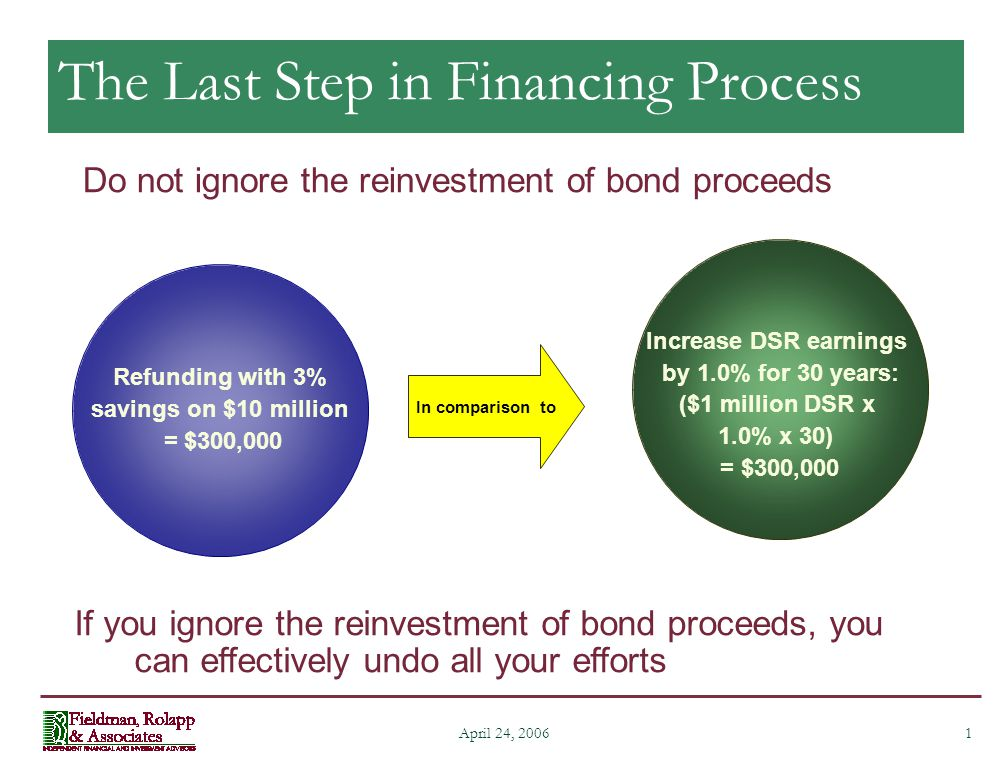 1 The Last Step in Financing Process Do not ignore the reinvestment of bond proceeds Refunding with 3% savings on $10 million = $300,000 Increase DSR earnings by 1.0% for 30 years: ($1 million DSR x 1.0% x 30) = $300,000 If you ignore the reinvestment of bond proceeds, you can effectively undo all your efforts In comparison to