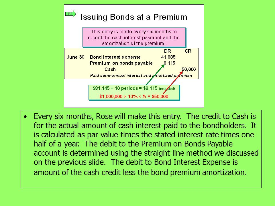 Every six months, Rose will make this entry. The credit to Cash is for the actual amount of cash interest paid to the bondholders. It is calculated as