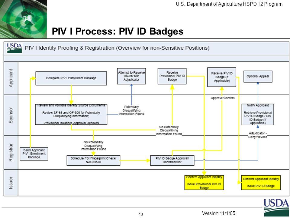 U.S. Department of Agriculture HSPD 12 Program Version 11/1/05 13 PIV I Process: PIV ID Badges