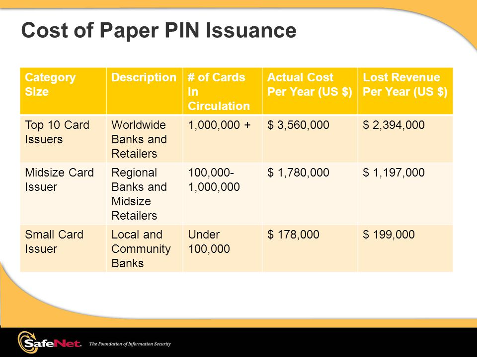 Cost of Paper PIN Issuance Category Size Description# of Cards in Circulation Actual Cost Per Year (US $) Lost Revenue Per Year (US $) Top 10 Card Issuers Worldwide Banks and Retailers 1,000,000 +$ 3,560,000$ 2,394,000 Midsize Card Issuer Regional Banks and Midsize Retailers 100,000- 1,000,000 $ 1,780,000$ 1,197,000 Small Card Issuer Local and Community Banks Under 100,000 $ 178,000$ 199,000