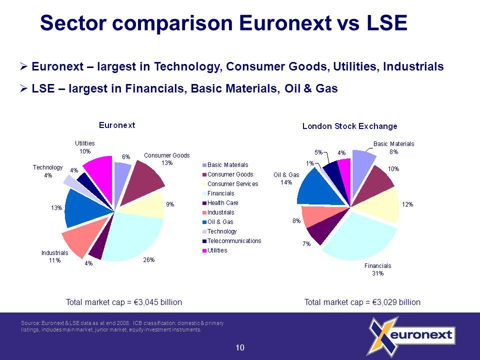 10 Sector comparison Euronext vs LSE  Euronext – largest in Technology, Consumer Goods, Utilities, Industrials  LSE – largest in Financials, Basic Materials, Oil & Gas Total market cap = €3,045 billionTotal market cap = €3,029 billion Source: Euronext & LSE data as at end 2006.