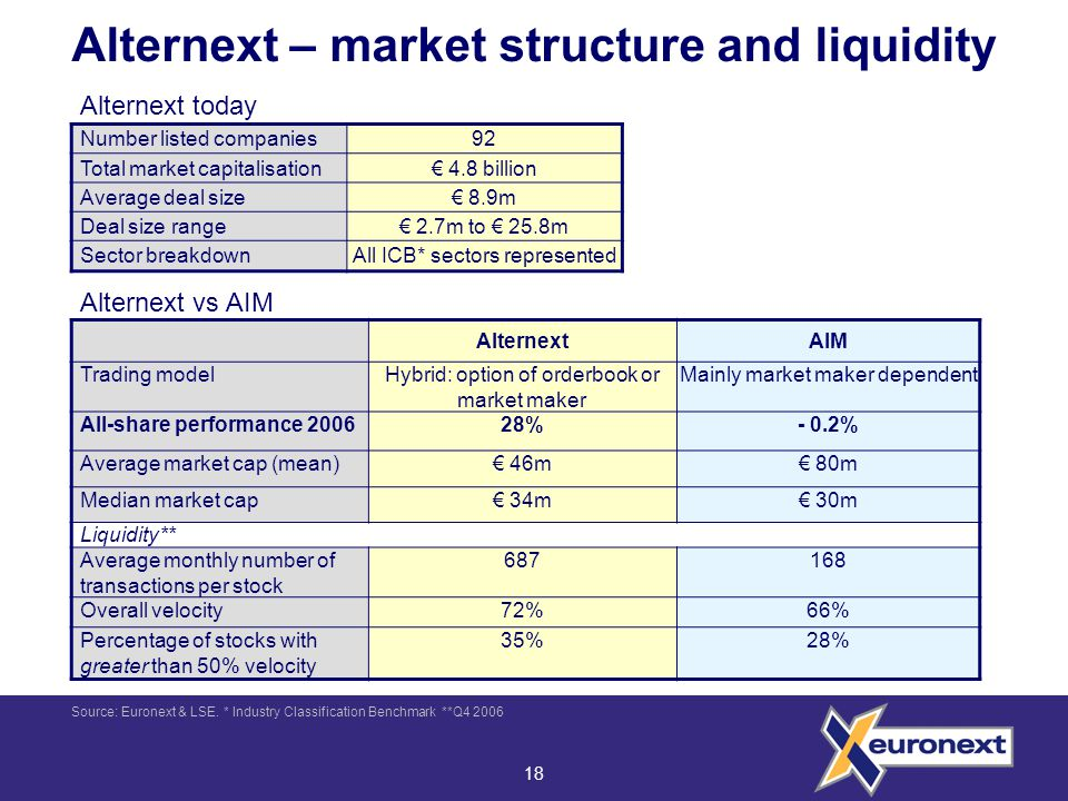 18 Alternext – market structure and liquidity AlternextAIM Trading modelHybrid: option of orderbook or market maker Mainly market maker dependent All-share performance 200628%- 0.2% Average market cap (mean)€ 46m€ 80m Median market cap€ 34m€ 30m Liquidity** Average monthly number of transactions per stock 687168 Overall velocity72%66% Percentage of stocks with greater than 50% velocity 35%28% Source: Euronext & LSE.